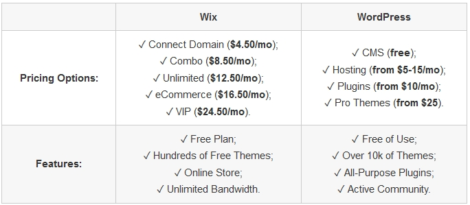 wix vs wordpress price table